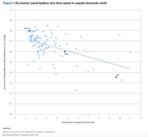 economic participation and unpaid work